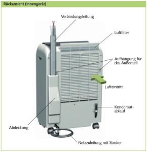 Stromverbrauch klimaanlage
